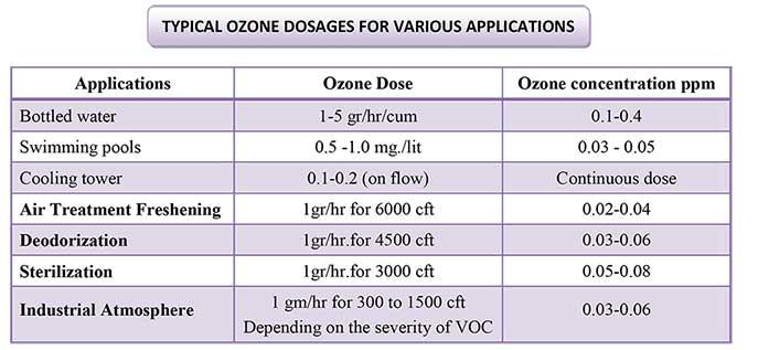 ozone-dosages