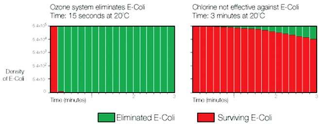 ozone-vs-chlorine